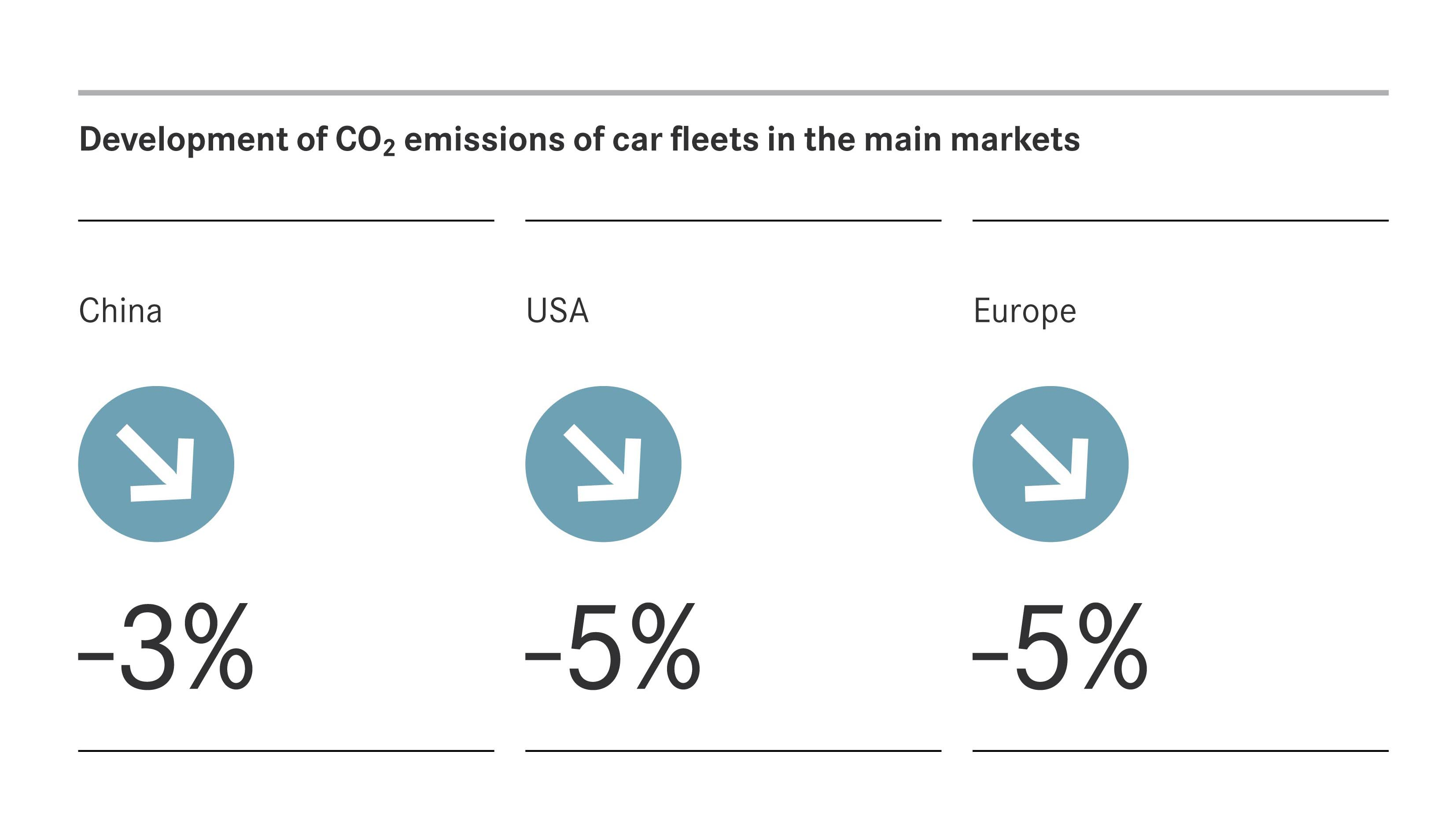 Fuel Consumption And Co2 Emissions