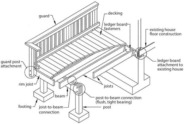 Deck Railing Terminology