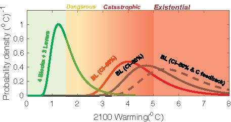 New climate risk classification created to account for potential 'existential' threats