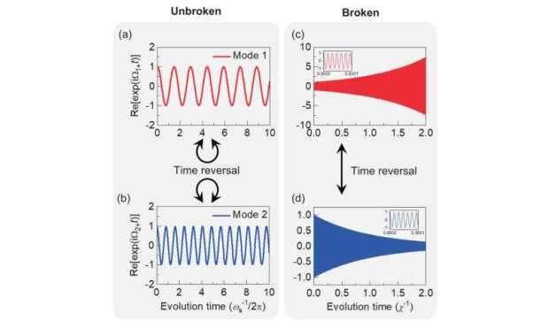 Physicists revealed spontaneous T-symmetry breaking and exceptional points in cavity QED