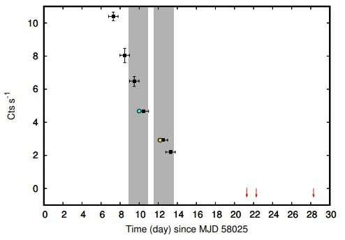 Débil estallido de un púlsar de rayos X de acreción en milisegundos observado por los astrónomos