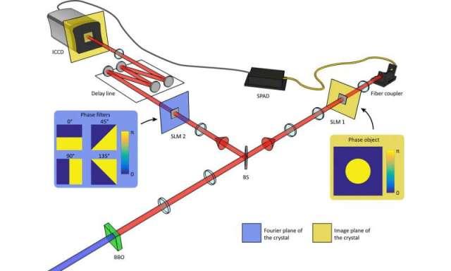 Scientists unveil image of quantum entanglement