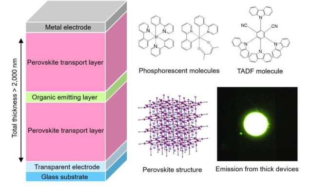 Extraordinarily thick organic light-emitting diodes solve nagging issues