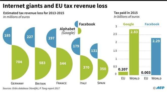 EU tax revenue losses and internet giants