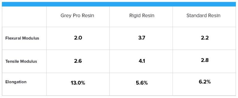 rigid-grey-pro-data