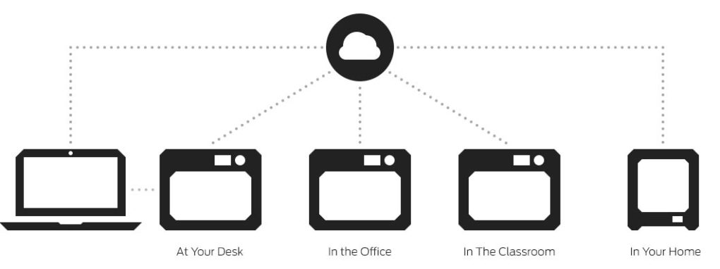 Software for MakerBot