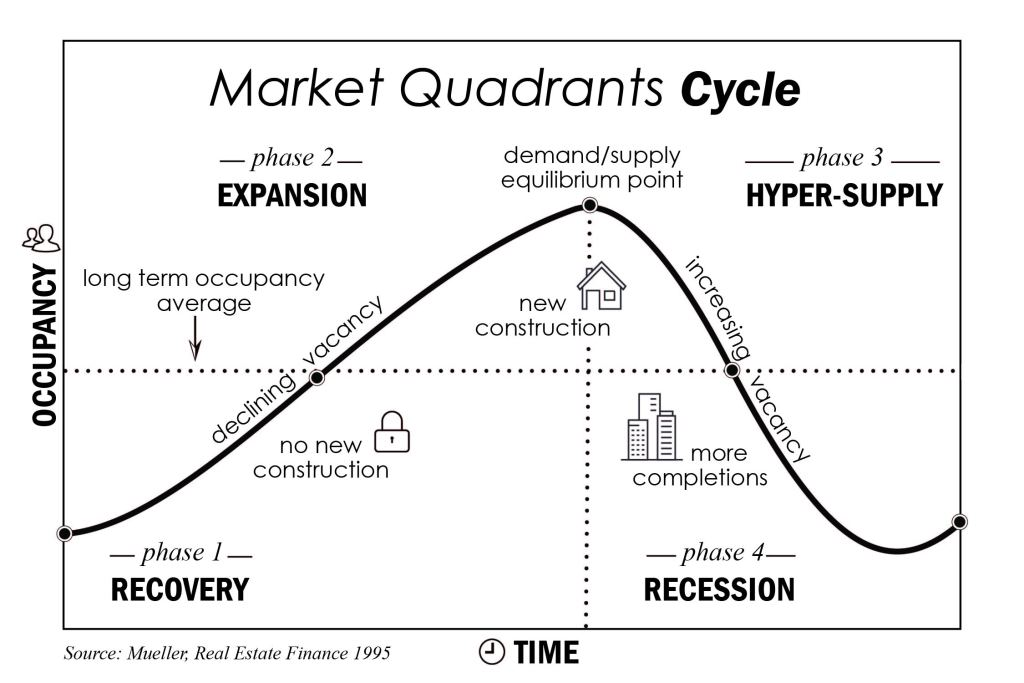 Real estate market quadrants cycle