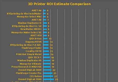 3D Printer Cost Chart