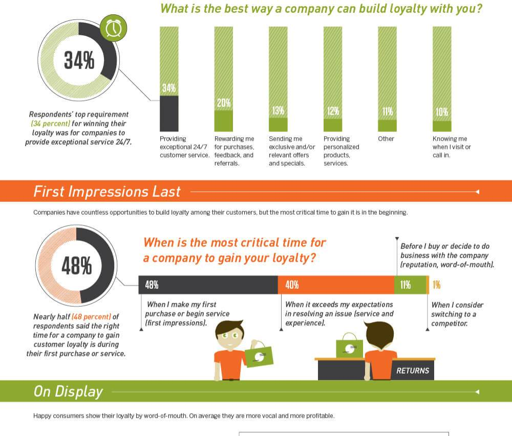 INFOGRAPHIC: What are the benefits it reaps for inspiring the loyalty of its customers? And what does it take to inspire that loyalty? Click & Learn More!
