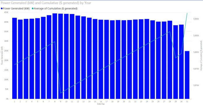 Figure 11c - Day of the month power generation and total revenue generated (inaccurate)