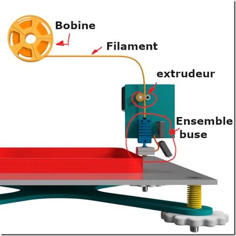 imprimante 3D FDM : 3 éléments principaux