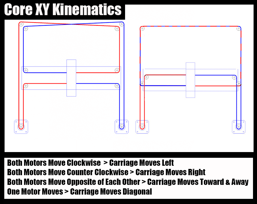CoreXY-Kinematics-Explained