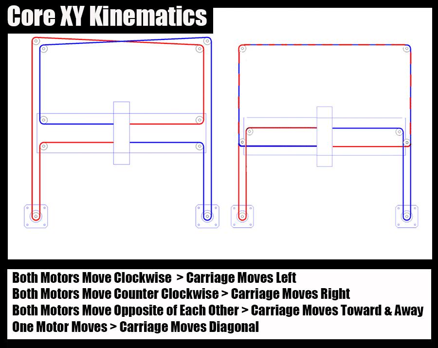 Core XY Kinamatics