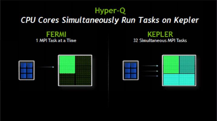 Hyper-Q
