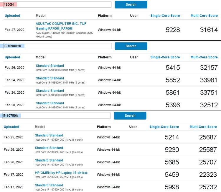 Amd Ryzen 7 4800h Performed Well Against The Background Of Comet Lake H Chips In Geekbench Archyde