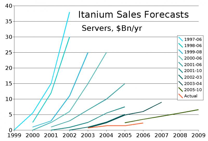Itanium: радужные надежды и суровая реальность (красная линия)