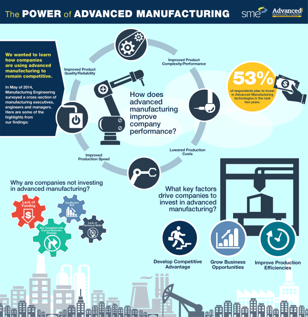 Advanced Manufacturing Report: Most Manufacturers to Soon ...