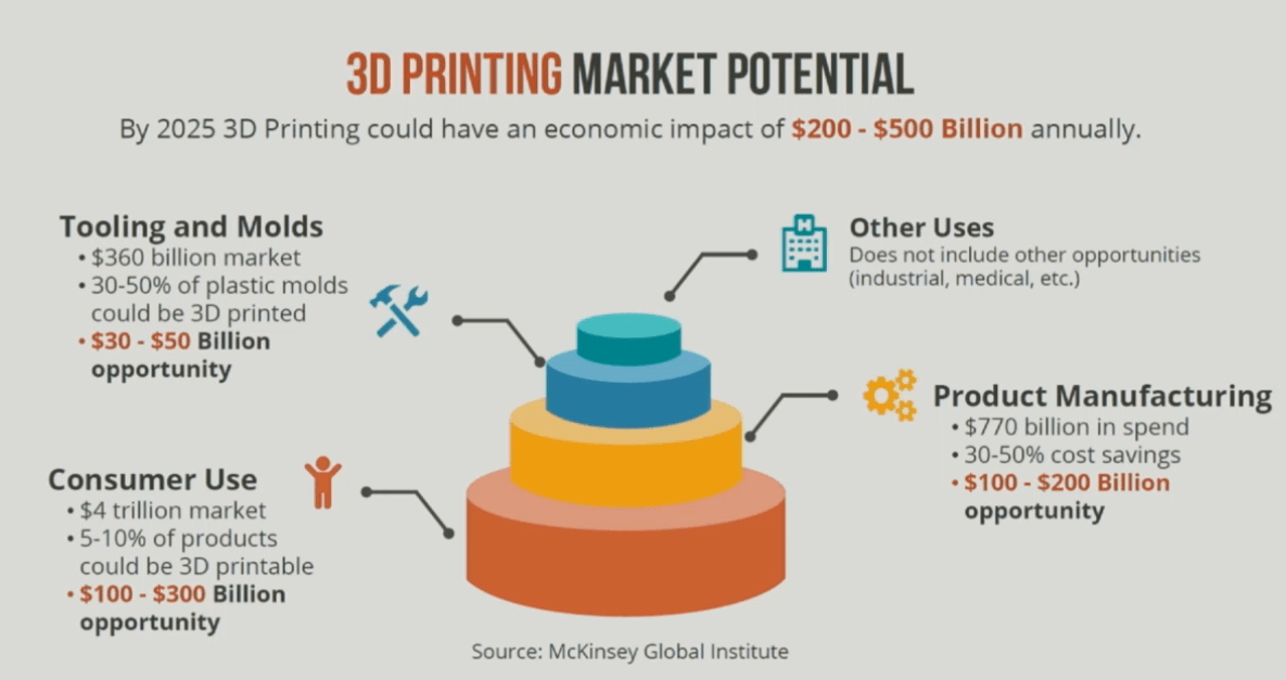 3d Printing S Real Money 3dprint Com The Voice Of 3d