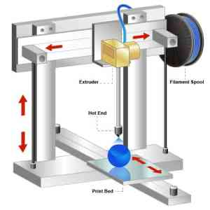 Anatomy of a 3D Printer  3D Printer Power