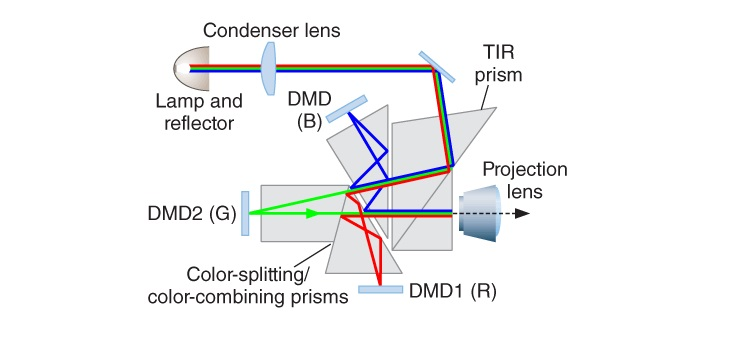 Digital Light Processing Diagram