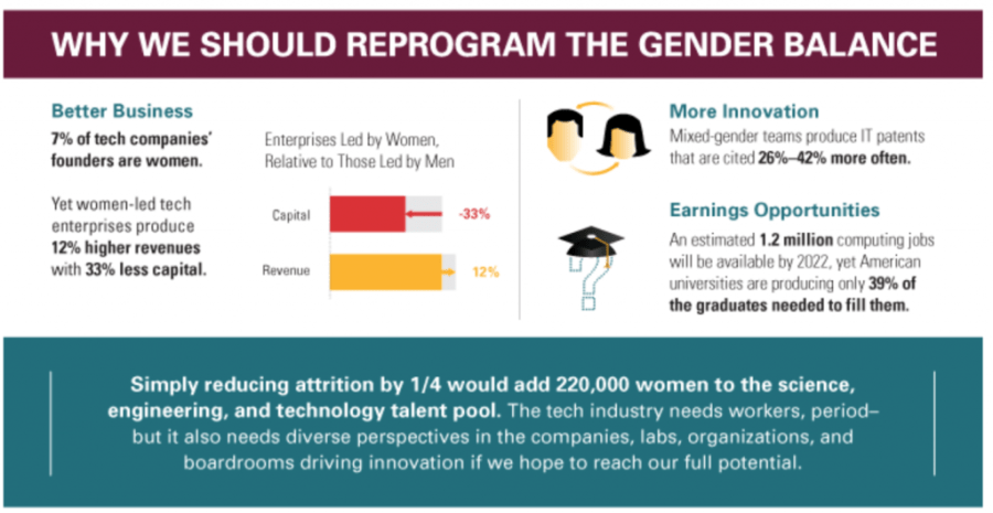 Advantages of gender balance from a 2015 report on Women in the Tech industry. Image via California tech company Lucidworks
