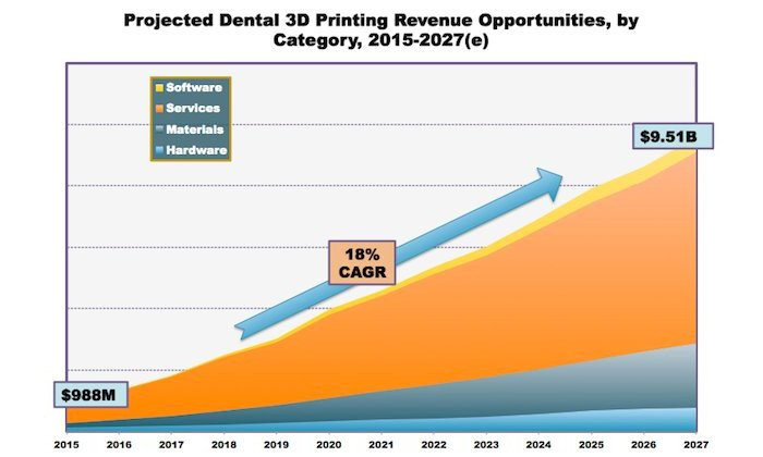 3D printed dental market to reach 9.5 billion dollars by 2027