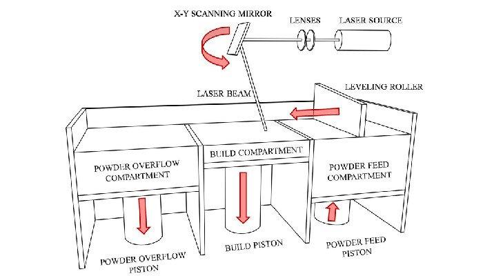 direct metal laser sintering dmls process