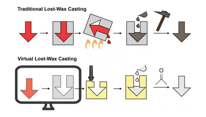 lost wax casting 3d printing process