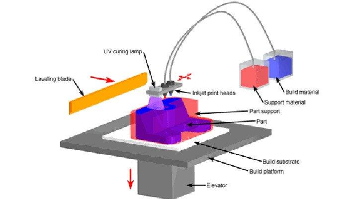 polyjet 3d printing process