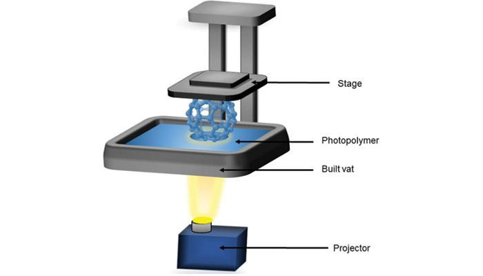 digital light processing dlp process