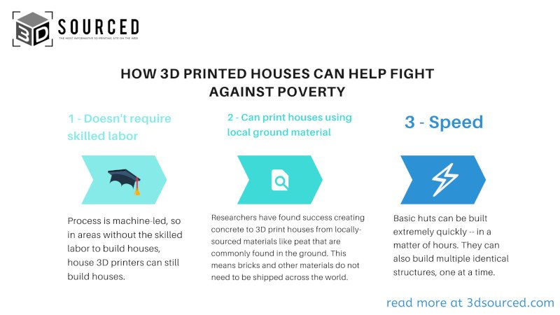 how 3d printed houses can help the fight against poverty 3dsourced infographic