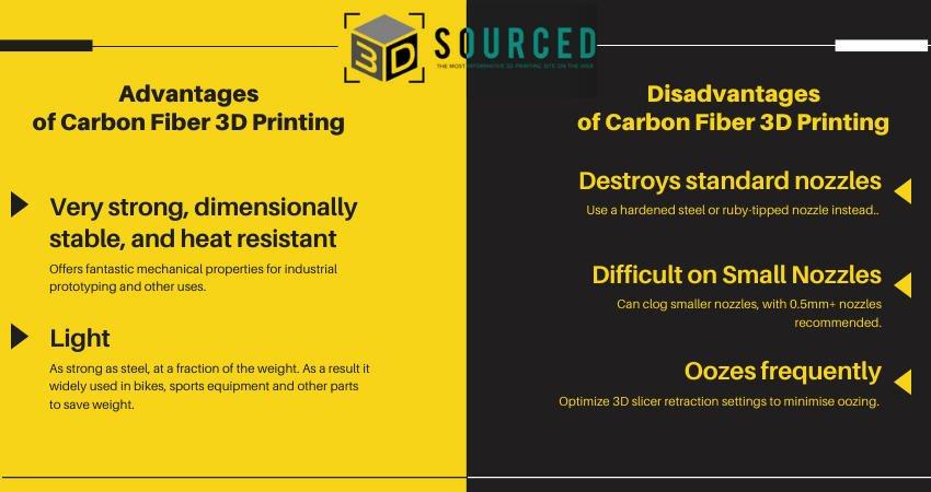 advantages and disadvantages of carbon fiber 3d printing