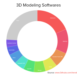 Software Stampa 3D