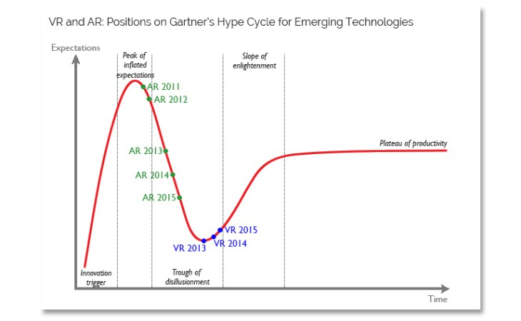 gartner-hype cycle-trend