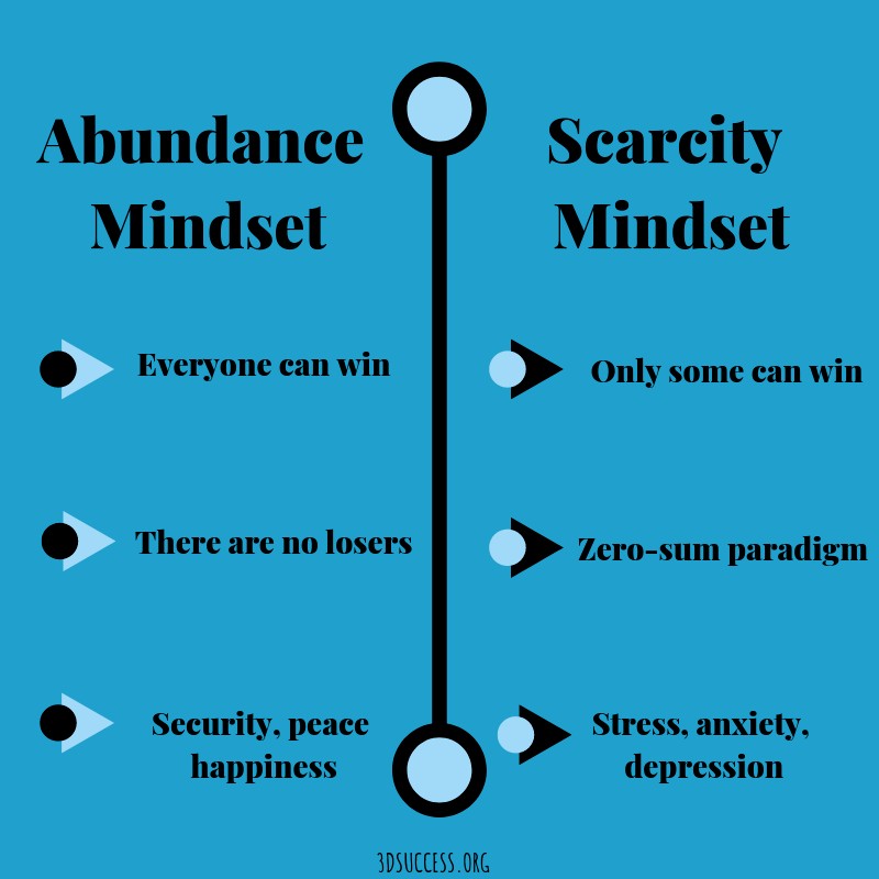 Success mindset- Abundance Mindset vs. Scarcity Mindset Graphic