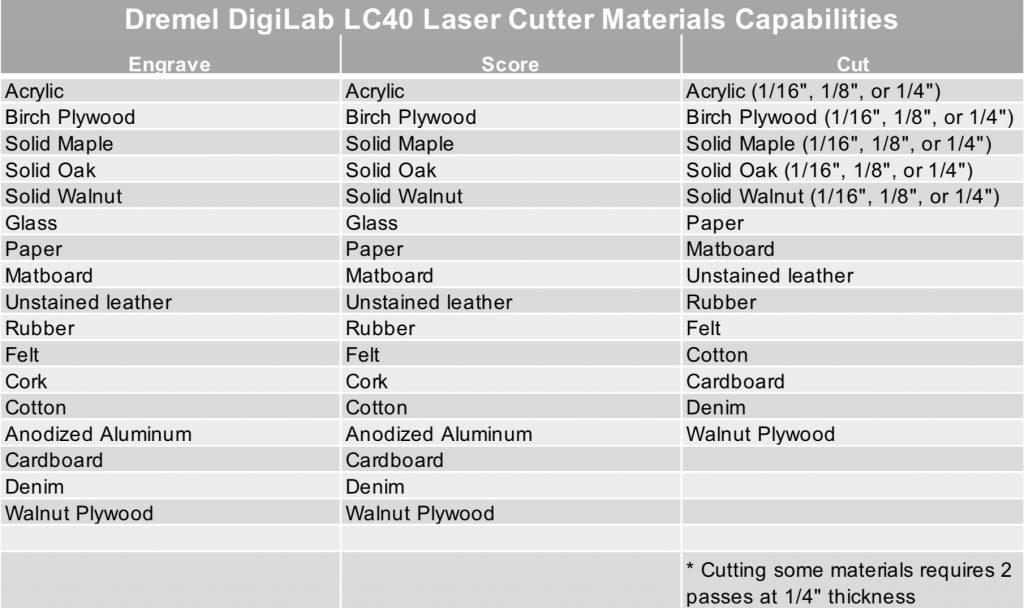 Comparison of Desktop Laser Cutters - 3D Universe