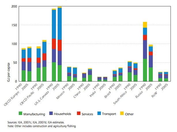 World energy consumption IEA 2007