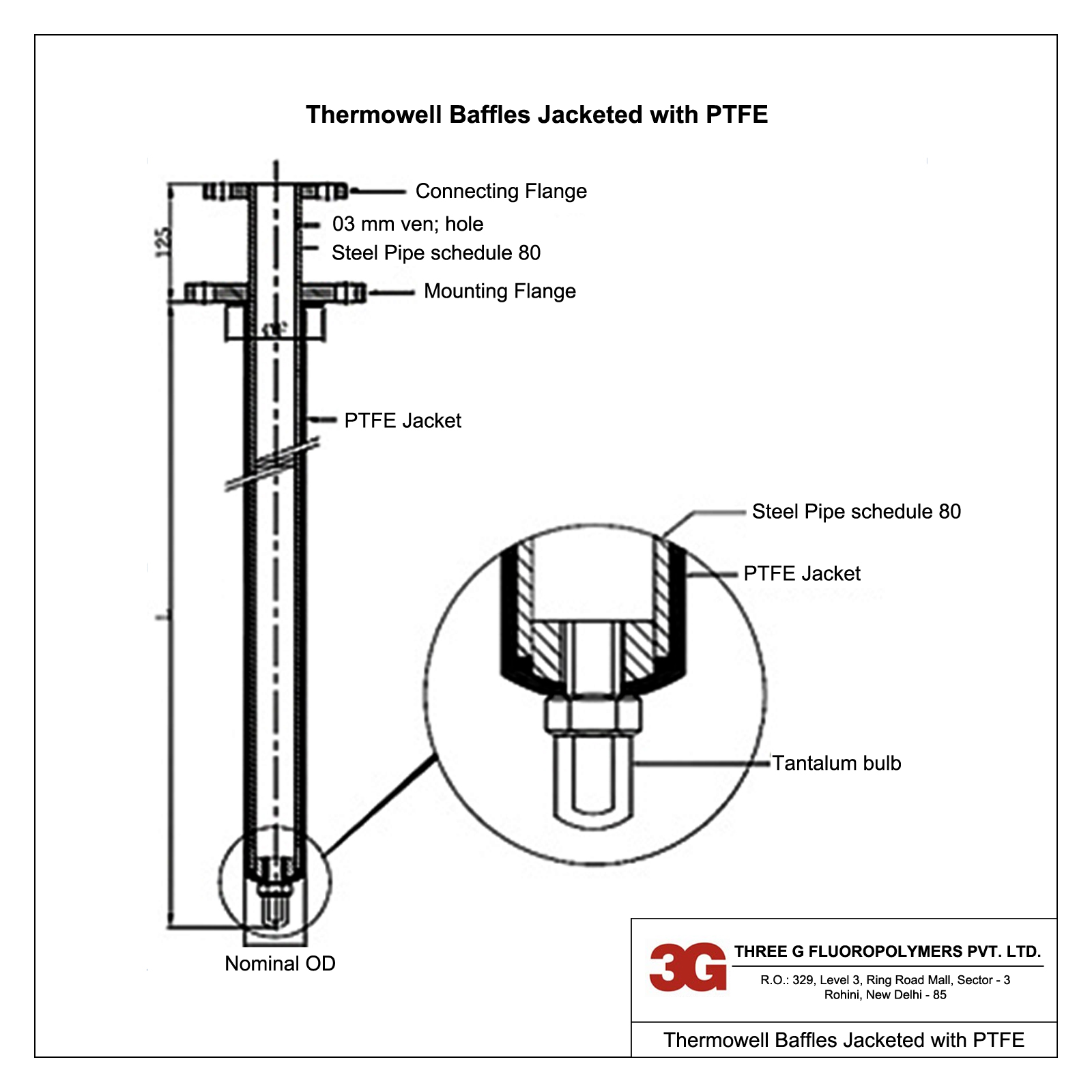 Thermowell Baffles