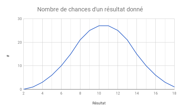 Game balance avec Google Sheets: analyse de probabilités
