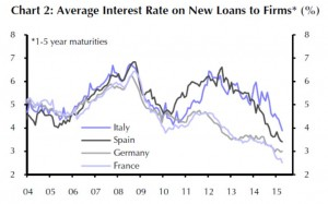 Average Interest Rate on new Loans to Firms