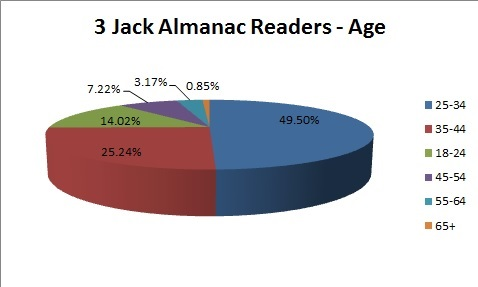 3JA Age Breakdown