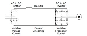 FAQ: What are current source inverters and voltage source