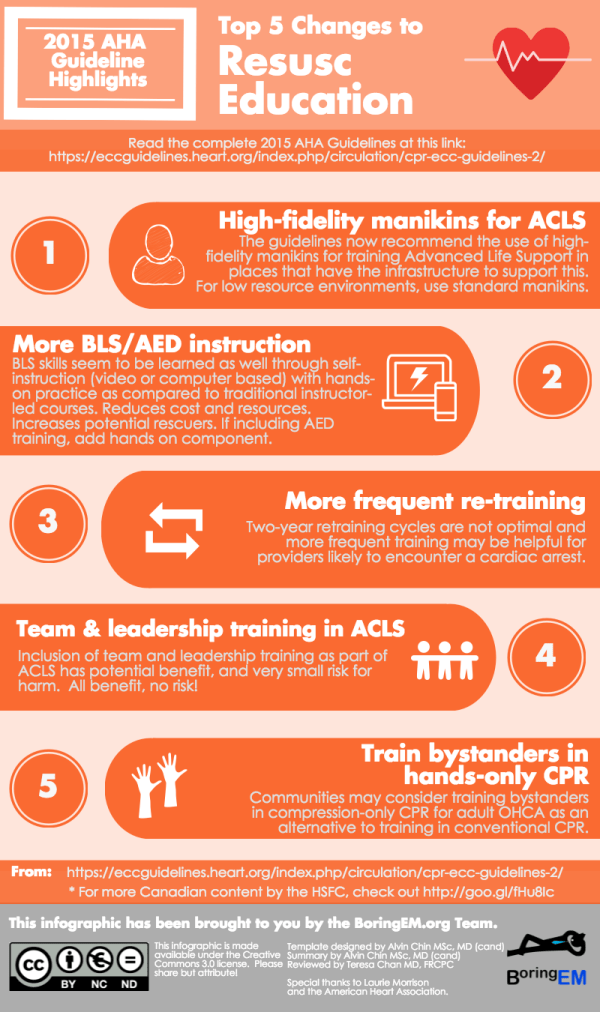 """The """"Top Five Changes"""": 2015 AHA Guidelines Infographics"""