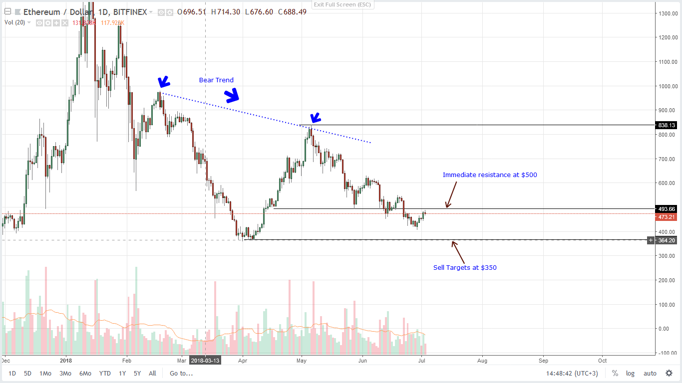 Ethereum ETH Daily Chart July 3