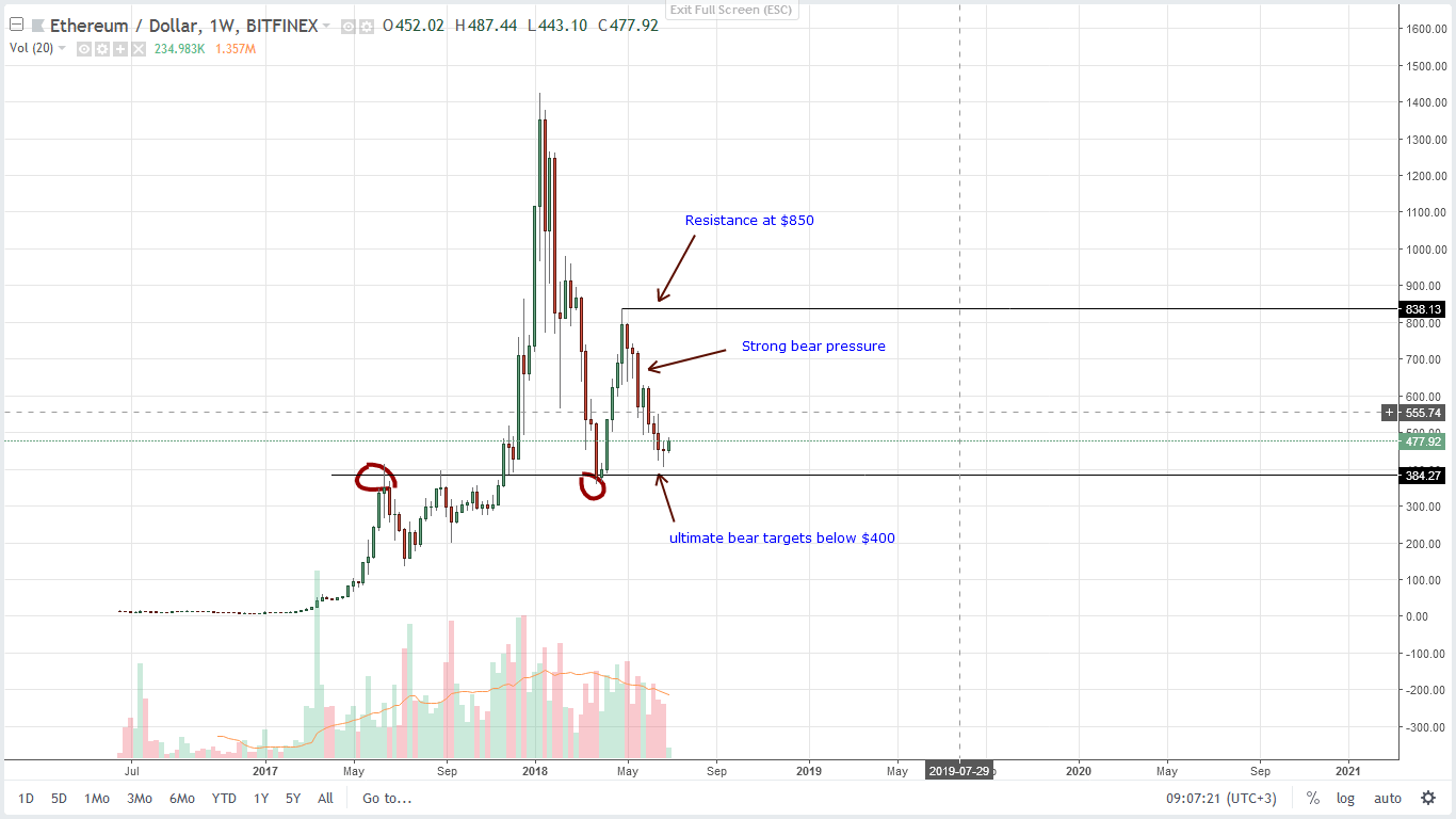 Ethereum ETH Weekly Chart July 3