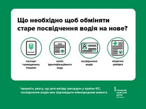 Документи для обміну старих водійських прав на нові