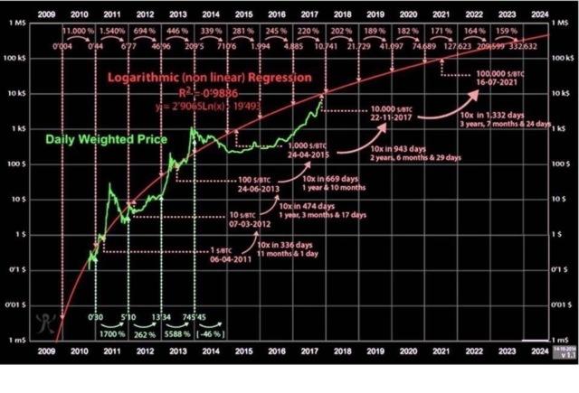 Динаміка подорожчання криптовалюти Bitcoin