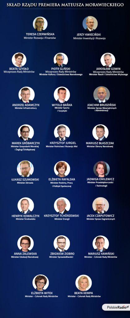 Склад нового Кабміну Польщі