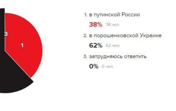 """Більшість росіян хотіли б жити у """"порошенківській Україні"""" – """"Ехо Москви"""""""