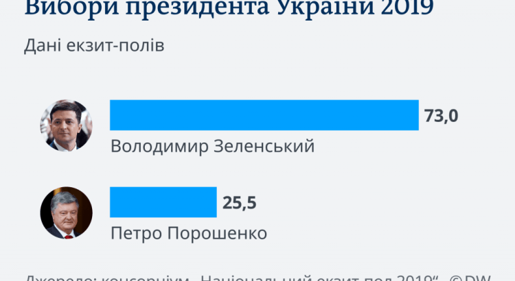 73 відсотки
